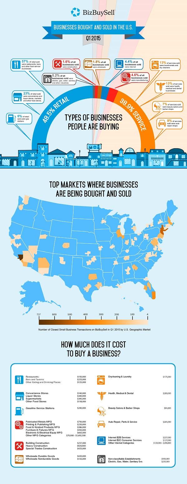 Infographic_Q1_2015_Businesses (1)