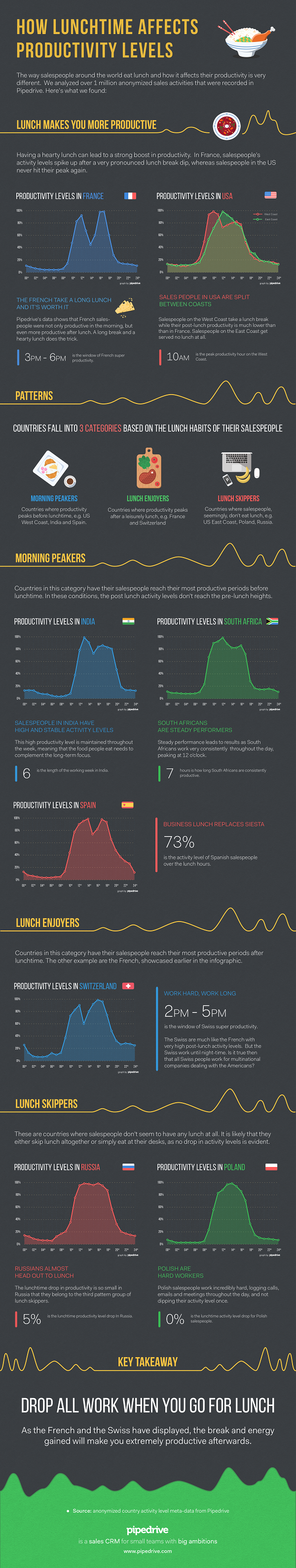 Lunch Infographic Pipedrive
