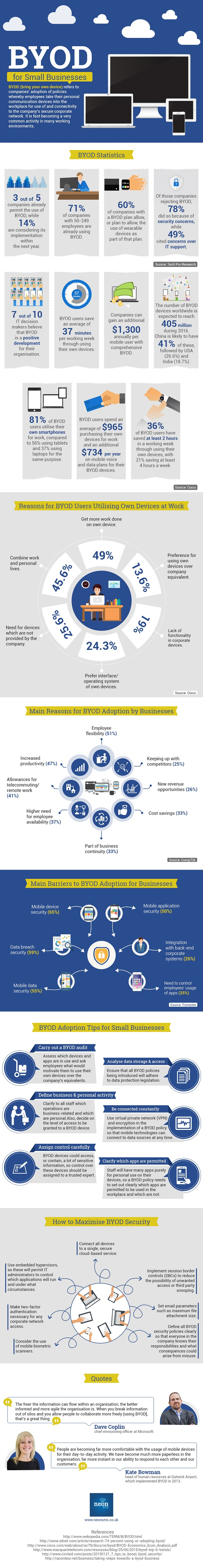 BYOD-for-Small-Businesses-Infographic