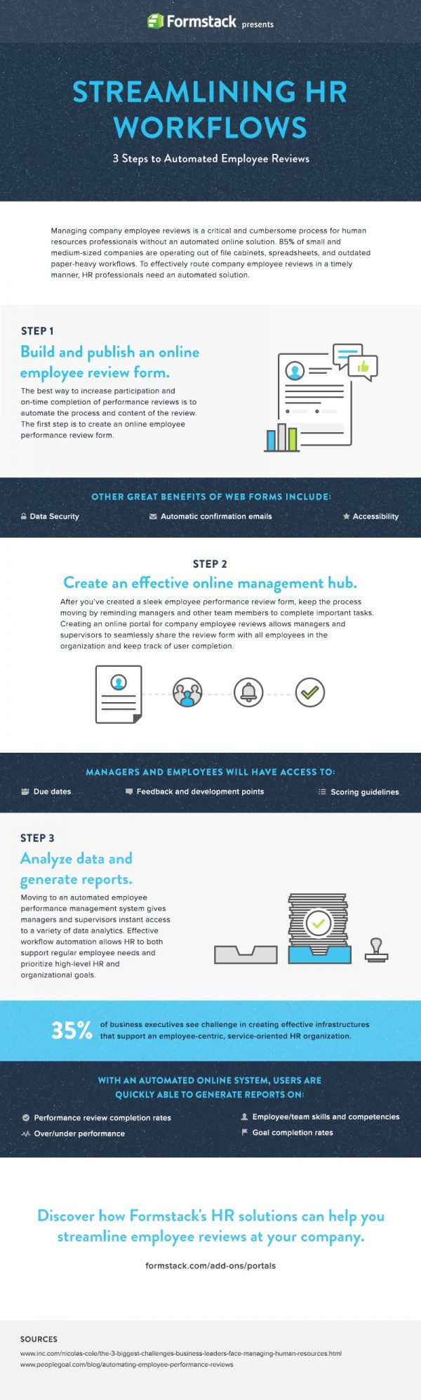 Take A Look At The Infographic Below Which Highlights Businesses Can Take  To Streamline Employee Review Processes.