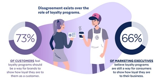 uncategorized-disagreements min - How to Leverage Loyalty Programs for Small Business